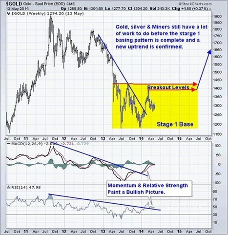 Gold Prediction using Statistics and Technical Analysis | Chris Vermeulen | Safehaven.com | Gold and What Moves it. | Scoop.it