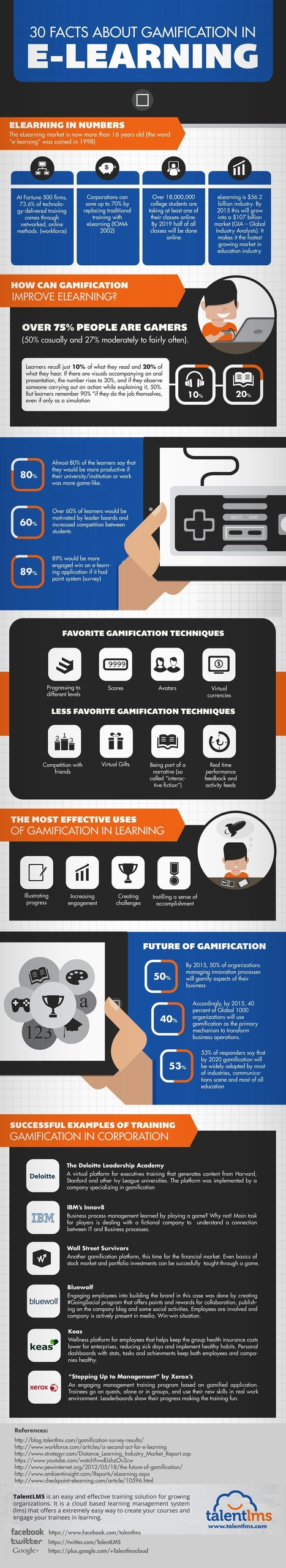 30 Facts About Gamification in eLearning Infographic - e-Learning Infographics | EdTech - Tips & Tools | Scoop.it
