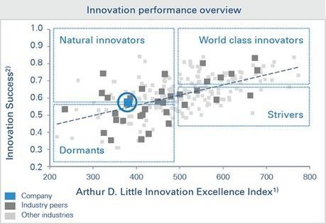 [Etude] Les bonnes pratiques de management de l'innovation | Innovation Tank | Scoop.it