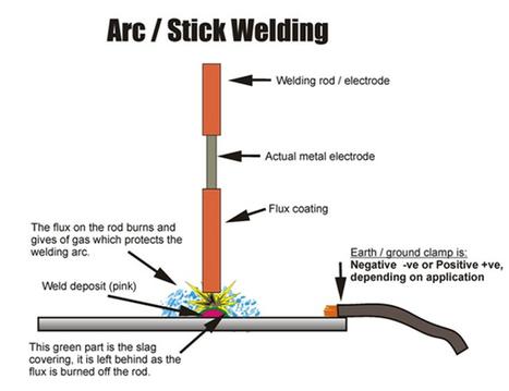 MIG | TIG | ARC | Welding in India | | happy health zone | Scoop.it