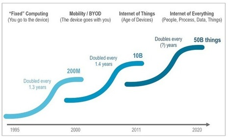 How Internet of Things Will Change Industry | Internet of Things | Industrial IP Advantage | Bridging the Gap | Scoop.it