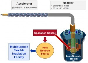 Particle accelerator can transmute radioactive waste and drastically lower half-life decay | The Future of Waste | Scoop.it