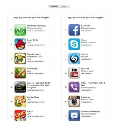 Apple sélectionne les meilleures apps de l'histoire | Etudes Marketing | Scoop.it