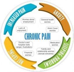 Chronic Pain Help | services | Scoop.it