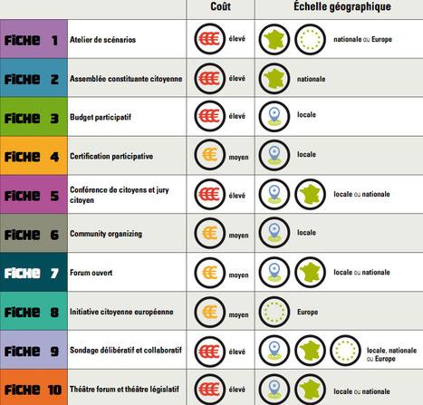 Démocratie participative : guide des outils pour agir - Fondation Nicolas Hulot | Démocratie et participation | Scoop.it