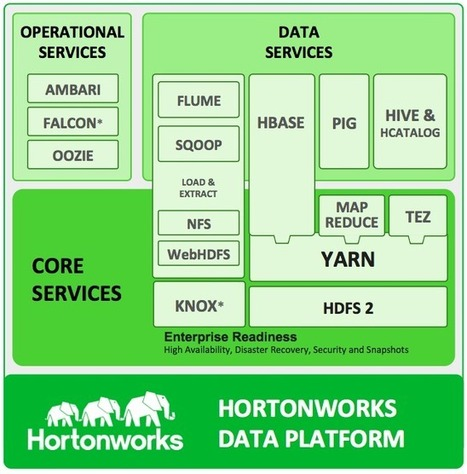 Using HDP for Hadoop Platform-as-a-Service | Big Data | Scoop.it