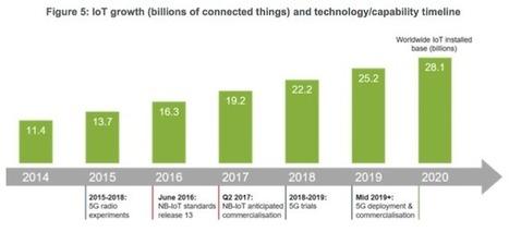 [Etude] IoT: ces évolutions technologiques qui vont faire émerger un secteur à 7 000 milliards de dollars | Objets connectés et internet des objets | Scoop.it