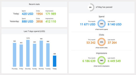11 Facebook Marketing Tools to Help You Optimize Your Page | Buffer | Research Capacity-Building in Africa | Scoop.it