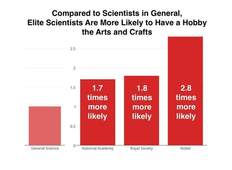The Correlation Between Arts and Crafts and a Nobel Prize | Creativity and visual practice | Scoop.it