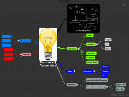 Mind Maps + Concept Maps   Didattica   Scoop.it