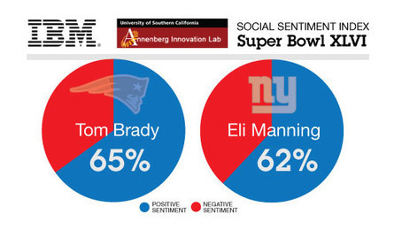 Super Bowl Analysis Takes Us Beyond the Tweets « A Smarter Planet Blog | Social Intelligence | Scoop.it