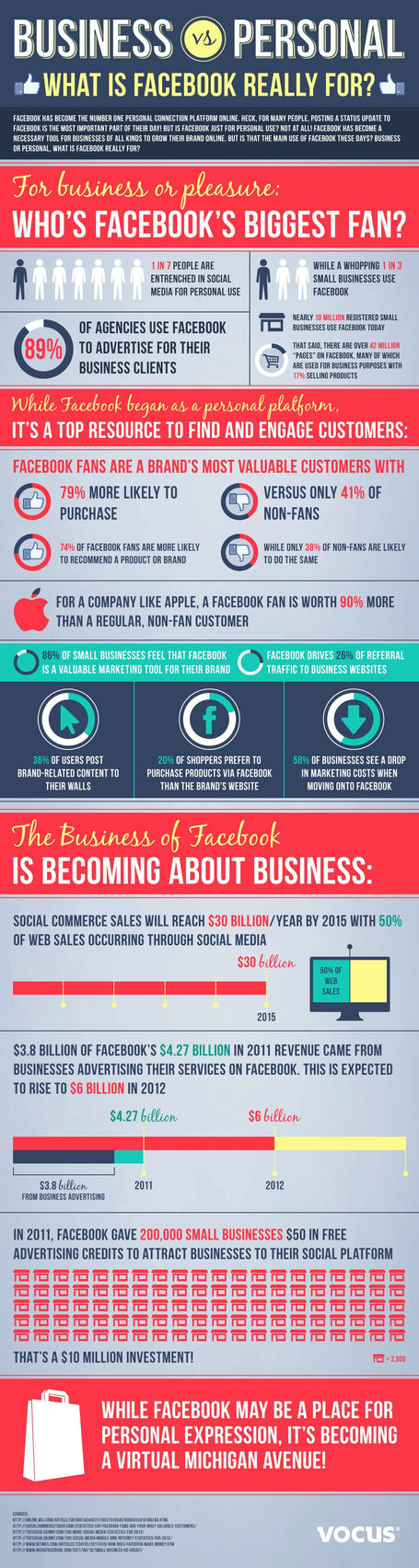 Why Sales on Social Media Will Be Huge By 2015 [INFOGRAPHIC] | SocialMediaDesign | Scoop.it