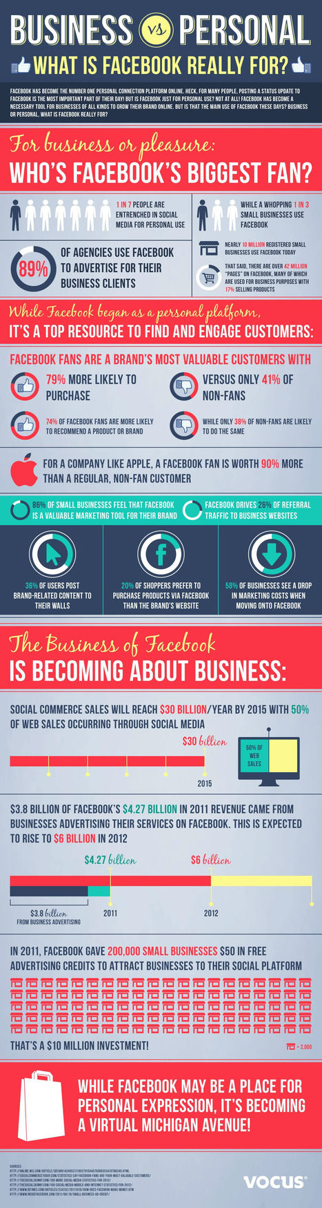 Why Sales on Social Media Will Be Huge By 2015 [INFOGRAPHIC] | Social Media (network, technology, blog, community, virtual reality, etc...) | Scoop.it