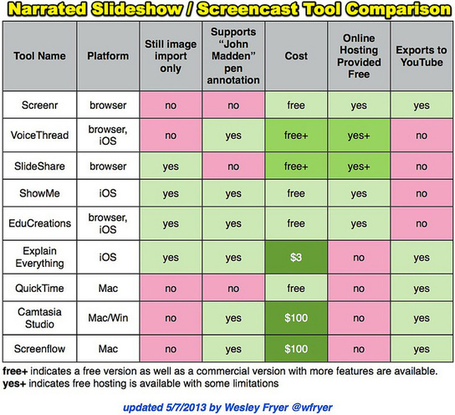 Narrated Slideshow – Screencast - comparison table | eLearning tools | Scoop.it