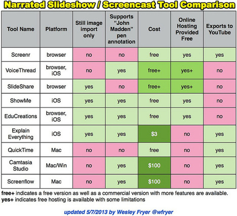 Narrated Slideshow – Screencast Tool Comparison | Desarrollo de Apps, Softwares & Gadgets: | Scoop.it