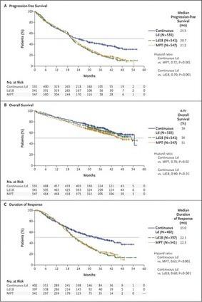 Lenalidomide and Dexamethasone in Transplant-Ineligible Patients with Myeloma — NEJM | Hématologie | Scoop.it