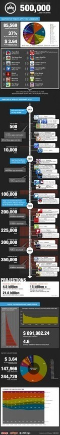 Apple's 500,000 Approved iOS Apps by the Numbers [INFOGRAPHIC] | Digital-News on Scoop.it today | Scoop.it