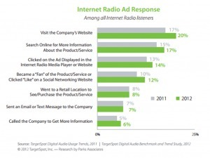 Internet Radio Ads Net High Response Rates | Radio 2.0 (En & Fr) | Scoop.it