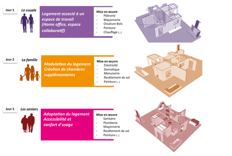 «Le Logement Évolutif» sur ARTIBAT, trois jours pour faire évoluer un logement et l'adapter à ses occupants | COM4 | Scoop.it