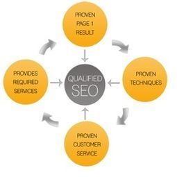 best seo firm | SEO Review and  Compare | Scoop.it