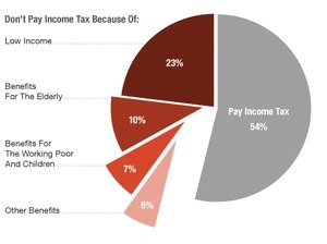 The 47 Percent, In One Graphic | Coffee Party Feminists | Scoop.it