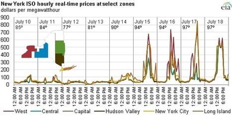 Short-term, real-time power prices reflect system strain during Northeast heat wave - Today in Energy - U.S. Energy Information Administration (EIA)   Développement durable et efficacité énergétique   Scoop.it