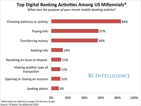 Millennials Have Embraced Digital Banking, These Are The Services They're Using | Inbound Digital Marketing with WhiteSpace | Scoop.it