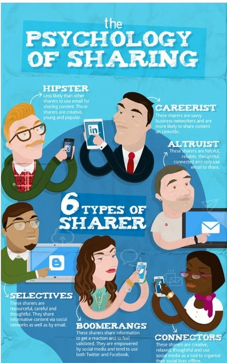 6 Types of Digital Content Sharers, Which One Are You ? ~ Educational Technology and Mobile Learning | APRENDIZAJE | Scoop.it