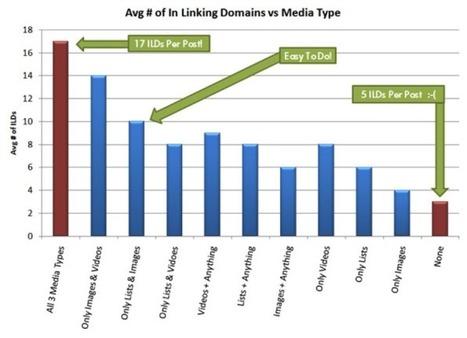 The Sixth Commandment of Automotive Video Marketing: Implement Linking [Expert-Level Tips] - Automotive Digital Marketing Professional Community | WeSellDigitally.com Weekly Digest | Automotive Video Marketing | Scoop.it