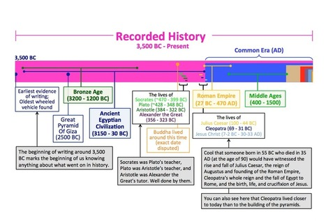 Putting Time In Perspective | Primary history | Scoop.it