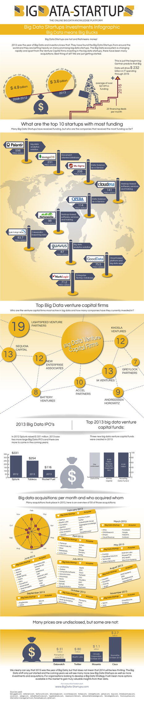Big Data Startups: $3.6 Billion in 2013 (Infographic) | Big Data | Scoop.it