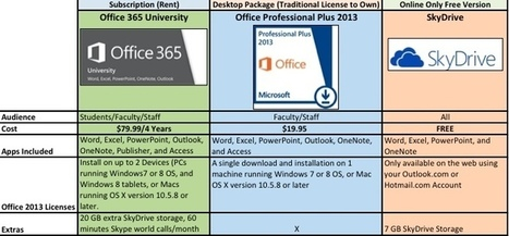 Students, Faculty, and Staff Discounts on Microsoft Office 365 and 2013. What are your options? | Computer Help | Technology Training & Skills for Students | Scoop.it