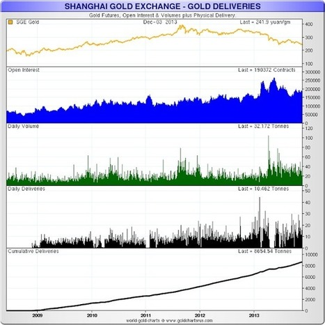 Jesse's Café Américain: Shanghai Gold Exchange Cumulative Deliveries Of 8,655 Tonnes Since 2009 | Gold and What Moves it. | Scoop.it