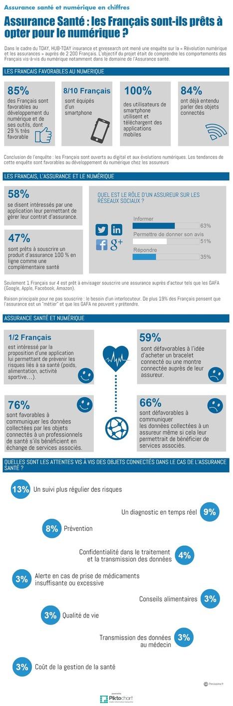 Assurance santé : les Français sont-ils prêts à opter pour le numérique ? | UseNum - Santé | Scoop.it