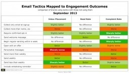 Which Email Practices Seem to be Working for Brands? | Direct Marketing and Consumer Engagement | Scoop.it