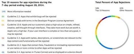 Apple donne les principales raisons sur les refus d'applications sur l'App Store   Technologie Au Quotidien   Scoop.it