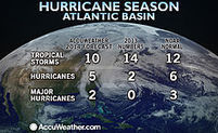 Atlantic Hurricane Season 2014: Two US Landfalls Predicted; East Coast at Risk   Natural Catastrophes and Insurance   Scoop.it