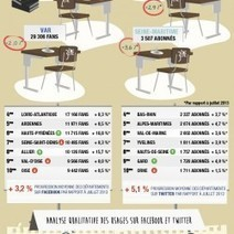 Collectivites Territoriales et Reseaux Sociaux AOUT 2013 | (N)TIC, réseaux sociaux, webmarketing, gestion de projet web | Scoop.it