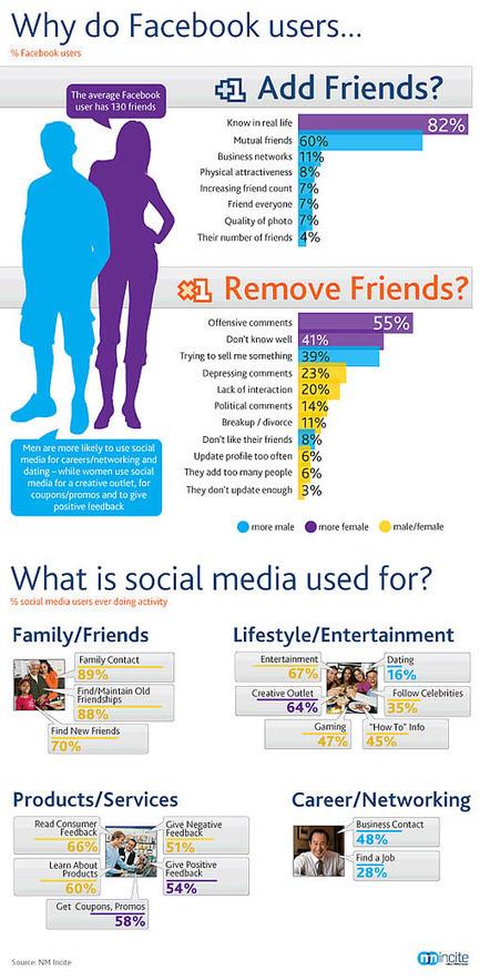Et vous, vous connaissez tous vos amis sur Facebook ? | Infographies social media | Scoop.it