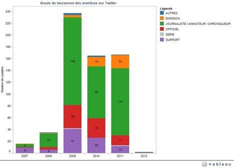 Étude sur l'utilisation de Twitter par les professionnels de la TV | Toulouse networks | Scoop.it