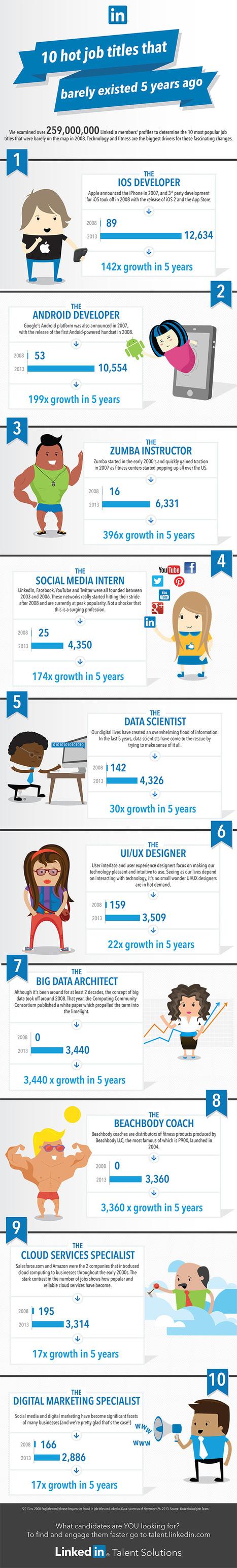 Top 10 trabajos que no existían hace 5 años #infografia #infographic   politica   Scoop.it