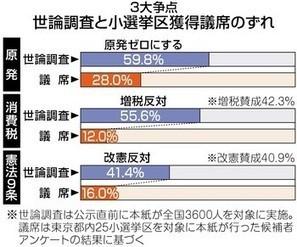 脱原発 世論6割、当選3割 3大争点すべてズレ | Genpatsu | Scoop.it