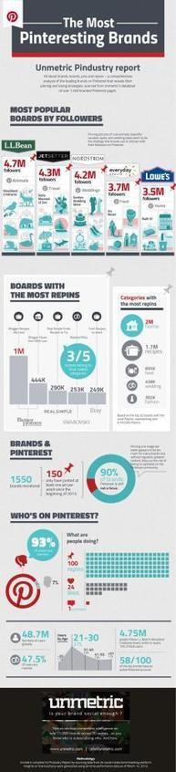 Las marcas más populares en Pinterest #infografia #infographic #socialmedia | Publicidad | Scoop.it