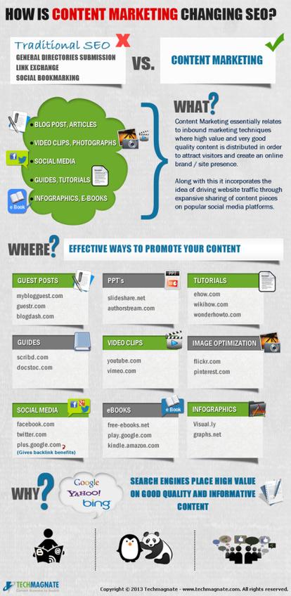 Cómo influye el marketing de contenidos en el SEO #infografia #infographic #seo | Marketing de Contenidos | Scoop.it