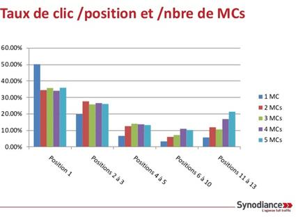 SEO : que retenir des différentes études sur les taux de clics ?   Stratégie digitale (SEO, SEM,SMO), Webmarketing, Réseaux sociaux   Scoop.it