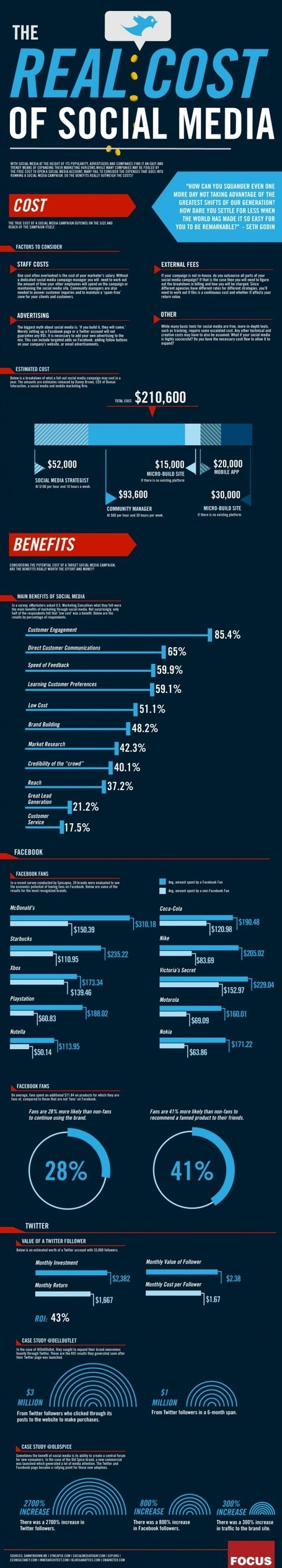 noInfographic: The Real Cost Of Social Media - ContentDJ Blog   Brand Love   Scoop.it