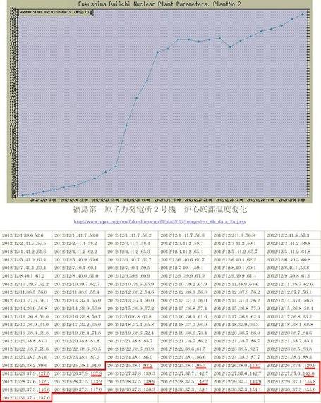 Montée régulière de la température dans la cuve du réacteur N°2 | FUKUSHIMA INFORMATIONS | Scoop.it