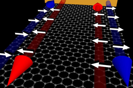 Graphene Effectively Filters Electrons According to the Direction of Their Spin | Amazing Science | Scoop.it