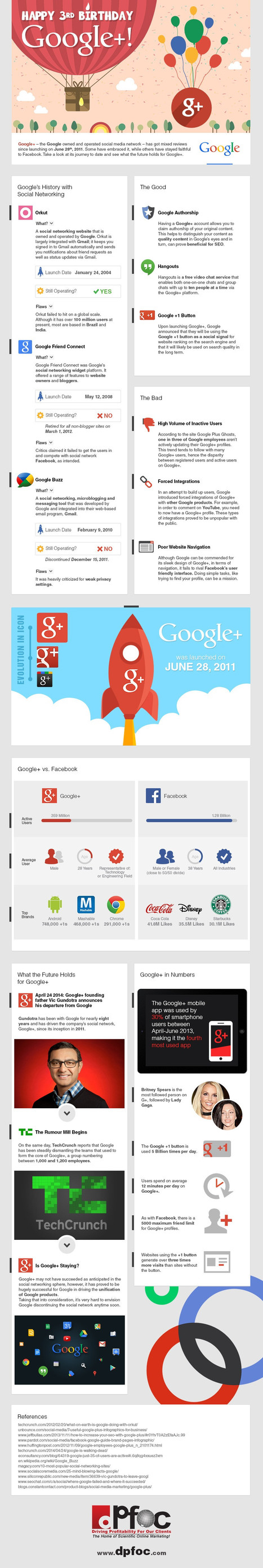 INFOGRAPHIC: The Timeline Of Google+ | Social Media by BeSocialOnline | Scoop.it