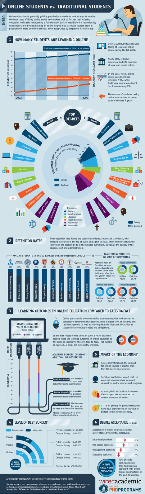 Online Students vs. Traditional Students | Infographics for English class | Scoop.it